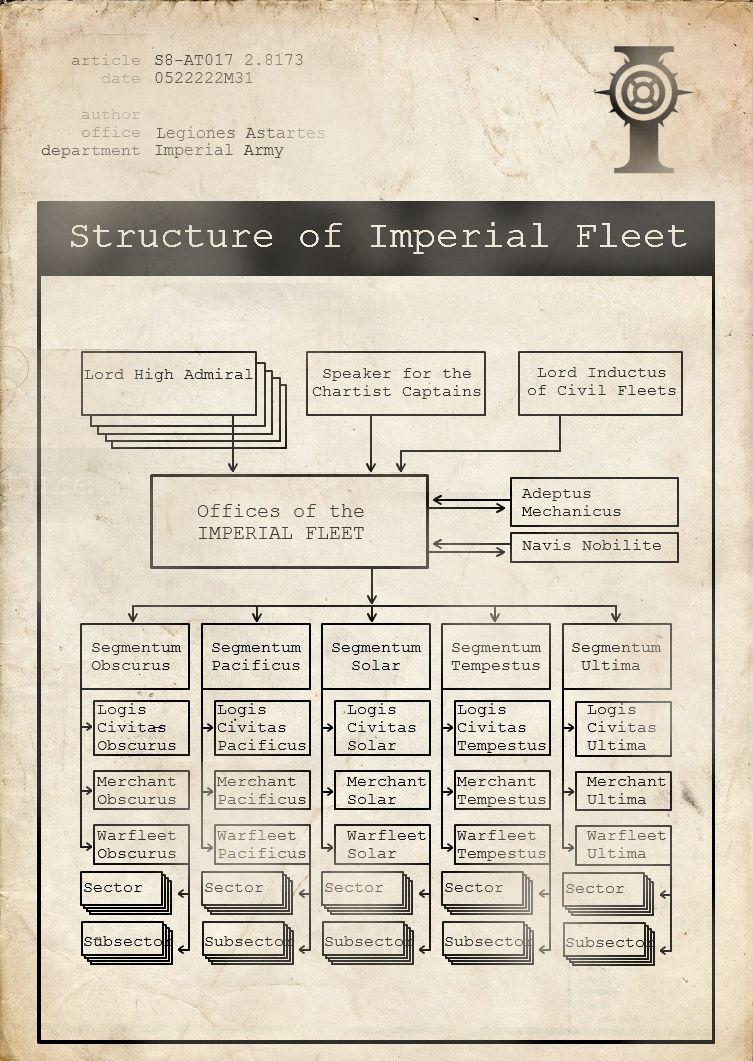 ImperialFleetStructure