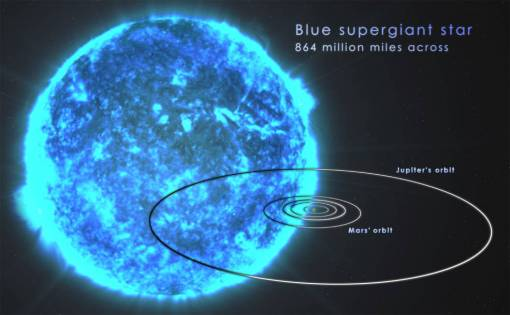 blue giant comparison solar system